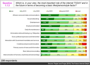 Which is the most important role of the internet TODAY and in the future?